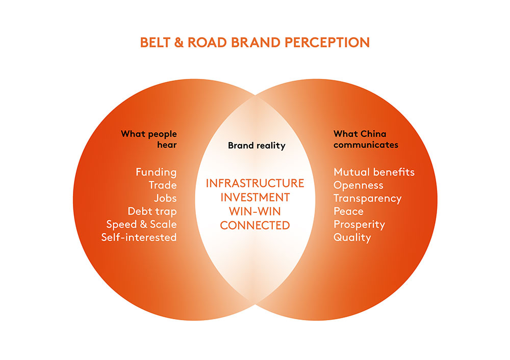 Belt & Road Brand Perception | PBB Creative